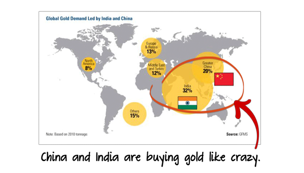 China India Buying Gold