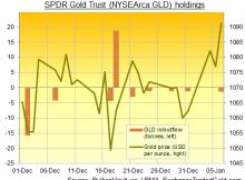 Gold Holdings NY 2016